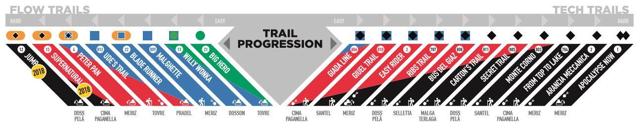 mountainbiken-technik-lernen-trail-progression-molveno-schwierigkeit-mtb-munichmountaingirls
